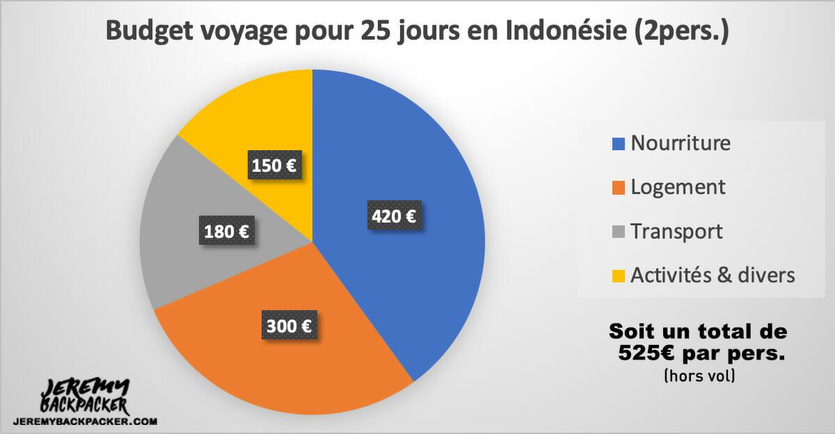 budget-voyage-indonesie