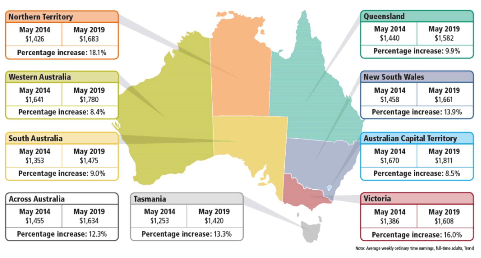 salaires-en-australie-par-etat