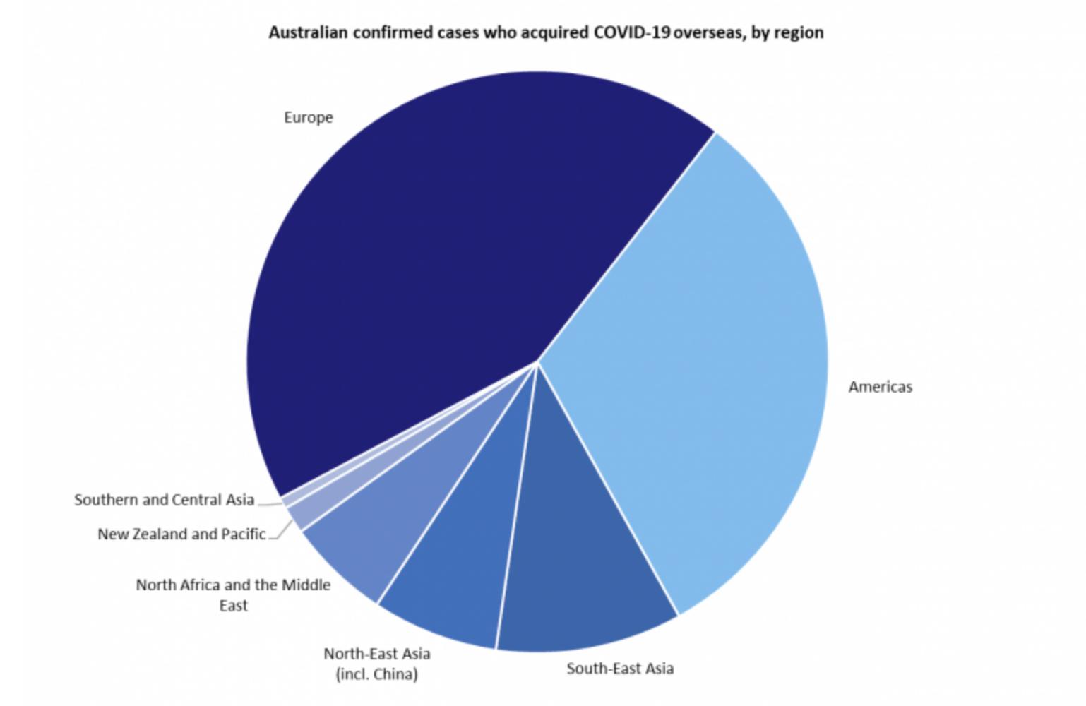 pandemie coronavirus australie