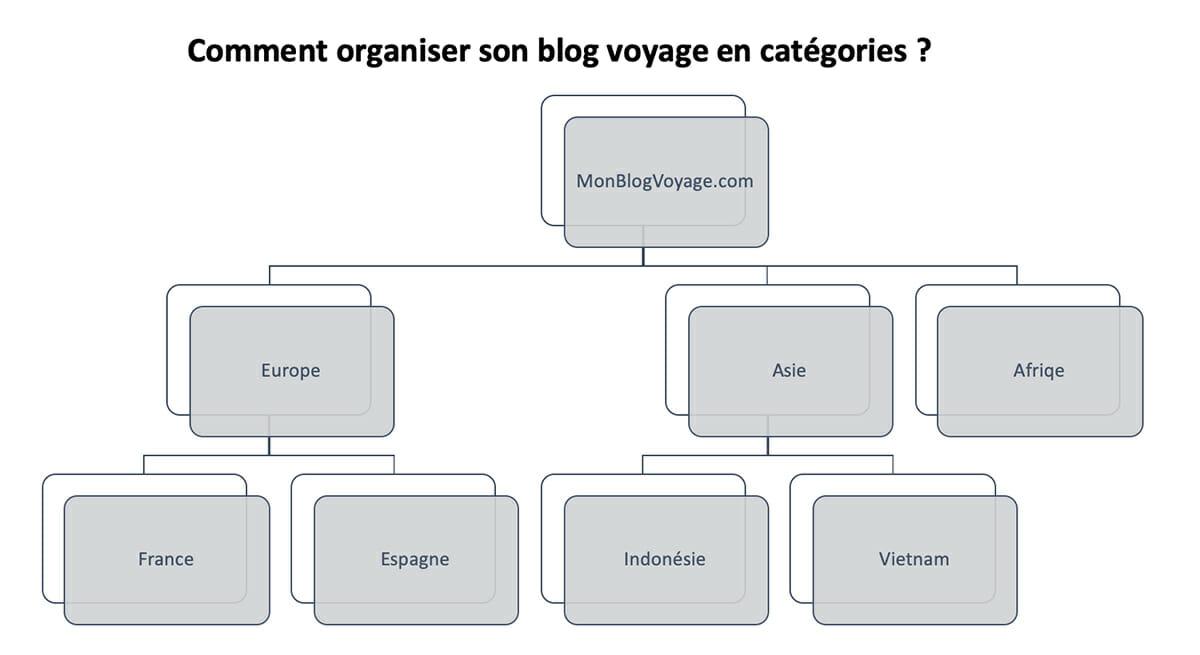 organiser-blog-voyage-categorie